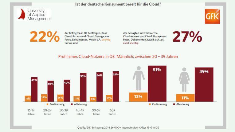 """Im privaten Umfeld ist die Nutzung von Cloud-Lösungen in Deutschland noch verhalten. Am aufgeschlossensten ist Zielgruppe """"Männer von 20 - 39 Jahren""""."""