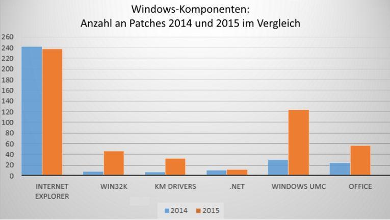 Anzahl gepatchter Komponenten: Vergleich 2014 -> 2015.