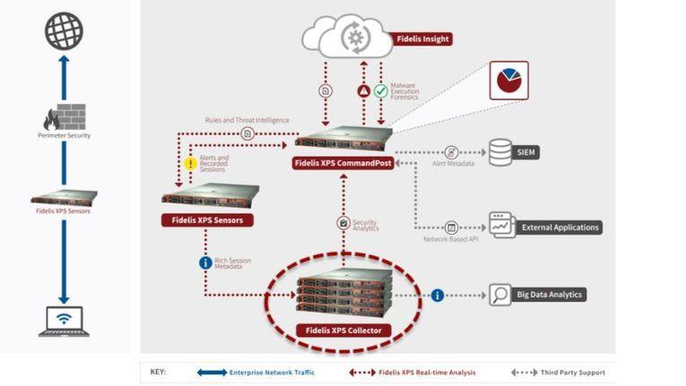 Bei APTs werden zahlreiche Angriffswege beschritten und kombiniert. Deshalb müssen Abwehr und Erkennung ebenfalls an vielen Stellen parallel erfolgen. Das APT-System Fidelis XPS zum Beispiel untersucht Sessions und Daten von der Netzwerk- bis zur Applikationsebene inklusive aller Anhänge.