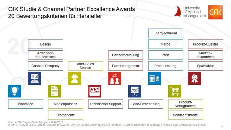 Channel Excellence Studie von ChannelPartner und GfK: Bei der Image-Bewertung der Hersteller werden insgesamt 20 Kategorien unter die Lupe genommen.