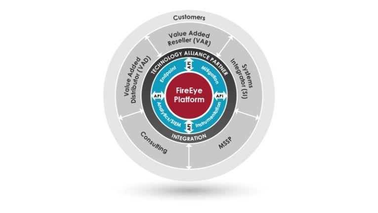 FireEye-Partnerprogramm bietet neben VARs und VADs auch Serviceprovidern und Consulting-Unternehmen Platz.