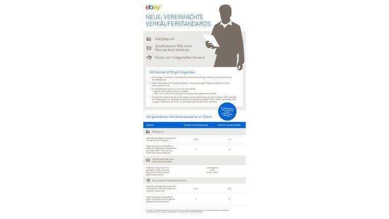 Eine Infografik soll die Neuerungen für eBay-Händler verdeutlichen