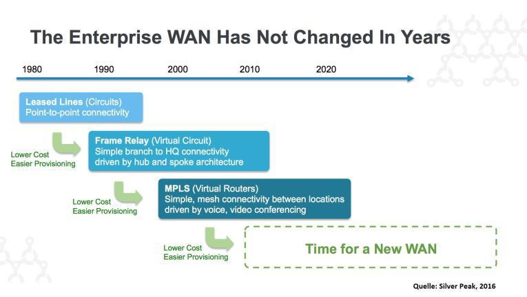 Softwaregestützte Wide Area Networks sind der nächste Schritt in der Evolution der Weitverkehrsnetze.