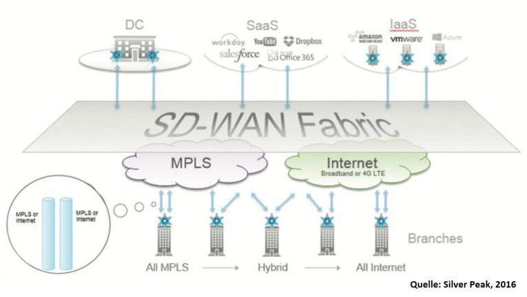 Ein SD-WAN etabliert eine Overlay-Struktur (WAN-Fabric). Mit ihr lassen sich Internet-basierte Enterprise WANs aufbauen, die vergleichbare Servicemerkmale aufweisen wie MPLS-Verbindungen, aber deutlich preisgünstiger sind.