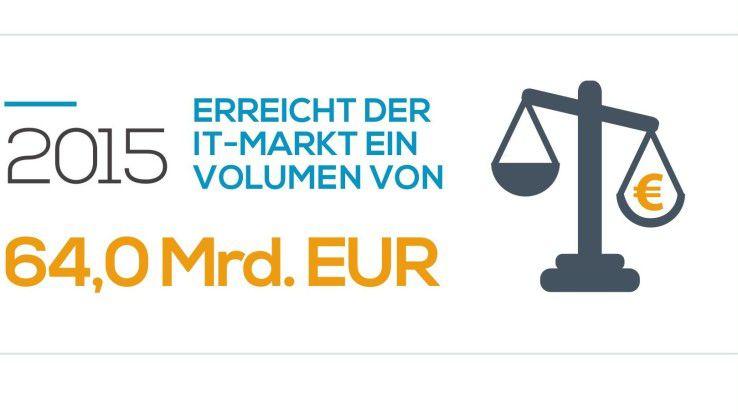 2015 hat der IT-Markt in Deutschland ein Volumen von 64 Milliarden Euro erreicht.