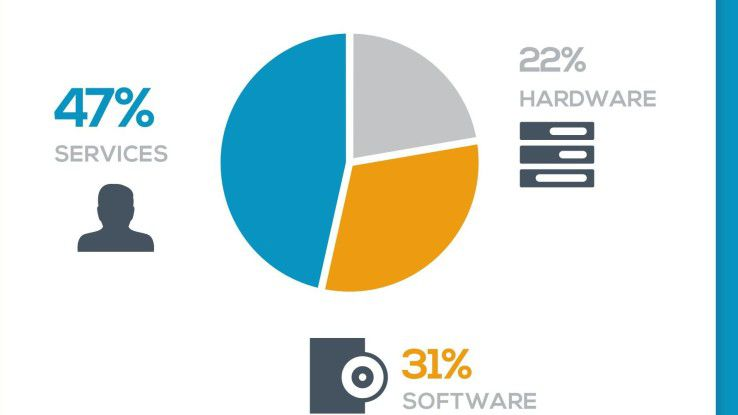 IT-Services machen einen großen Teil des IT-Marktes in Deutschland aus, das gilt auch für das Internet of Things (IoT).