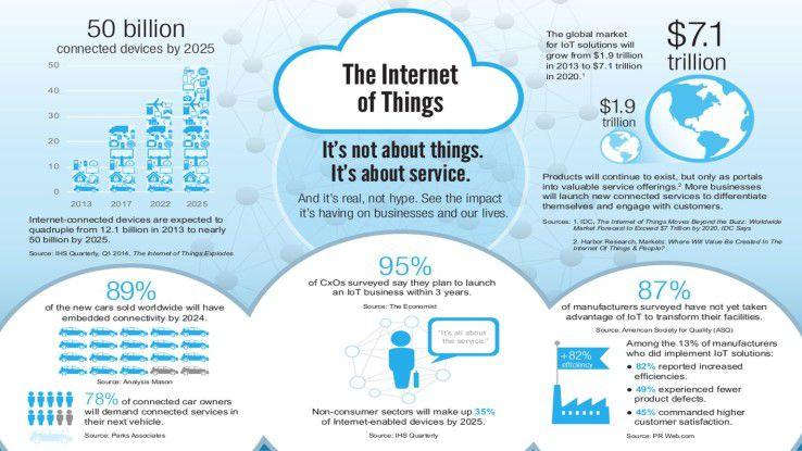 Viele Studien besagen, dass das IoT-Geschäft insbesondere mit Services gemacht wird.