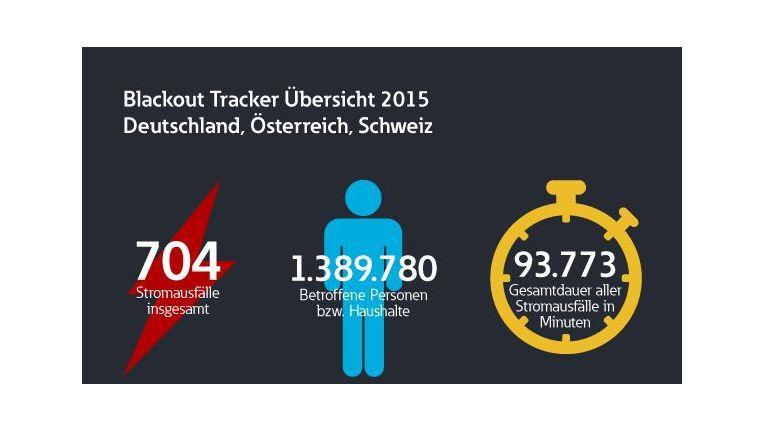 2015 gab es in der DACH-Region insgesamt 704 Stromausfäle.