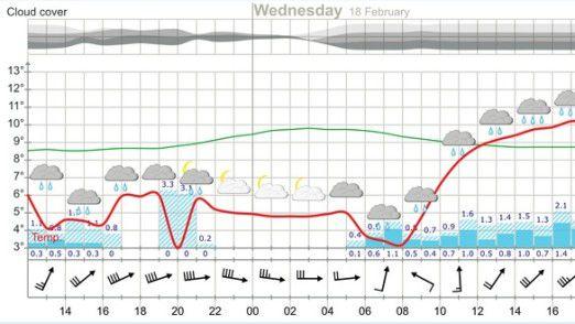 Wetter-App: Yr.no