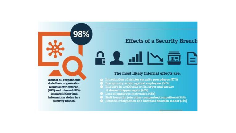 """Der """"Risk:Value 2016"""" Report zeigt die tatsächlichen Kosten eines Sicherheitsvorfalls und die größten Gefahren für Unternehmen auf."""
