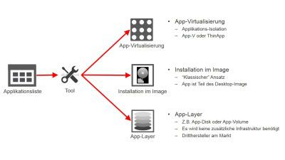 Effektive Image-Bereitstellung: Applikations-Virtualisierung vs. Applikations-Layering - Foto: Citrix