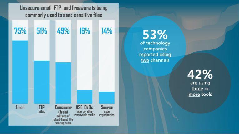 Drei Viertel aller Befragten nutzen beispielsweise E-Mail zum Datenaustausch.