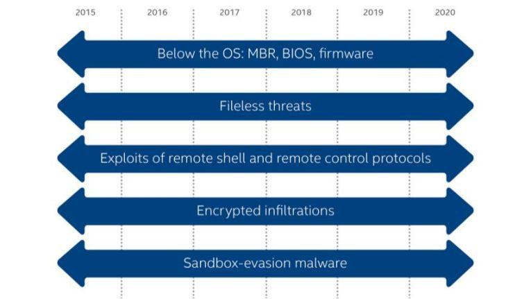 Die Angriffsmethoden der Cyberkrminellen werden immer raffinierter, sie umgehen mühelos Sandboxen und sonstige Malware-Blocker.