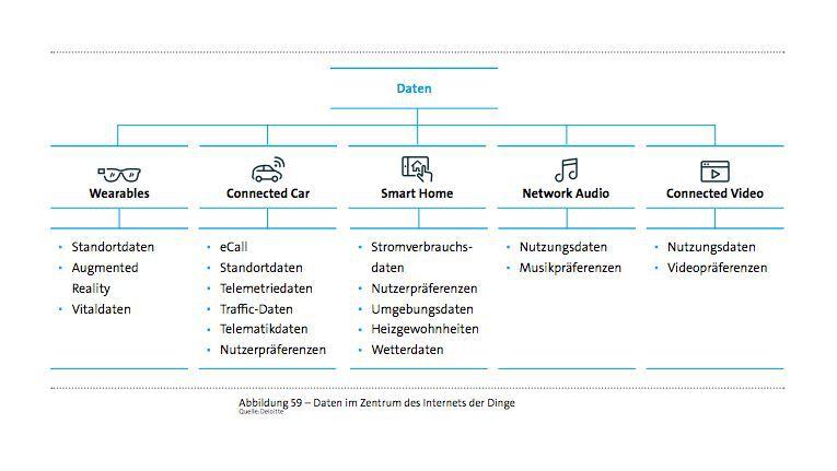 Daten, welche die Geräte im IoT auch für das Marketing liefern können