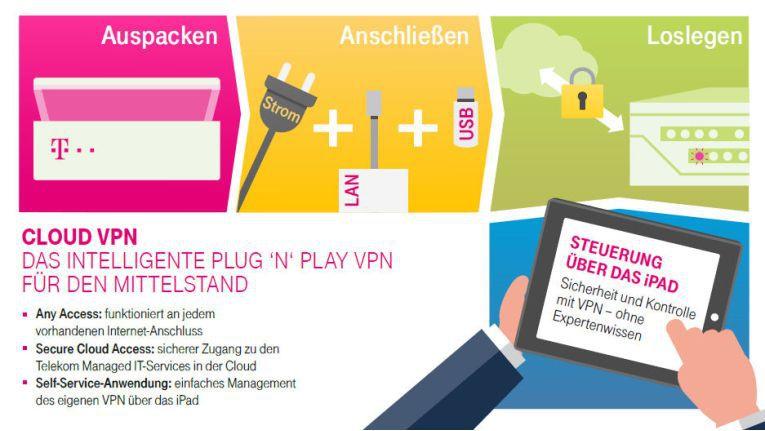 Auspacken, anschließen, einschalten: so einfach soll die Cloud-VPN-Lösung der Telekom Deutschland in Betrieb zu nehmen sein.