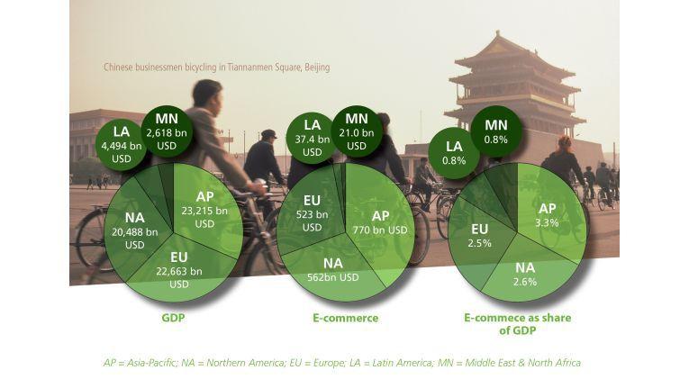 Asien-Pazifik-Raum: 770 Millarden US-Dollar an Transaktionen pro Jahr