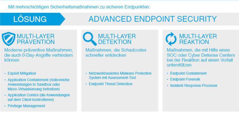 Mit mehrschichtigen Sicherheitsmaßnahmen die Endpoints vor Gefahren schützen