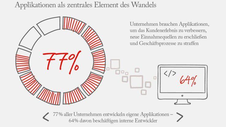 77% aller Unternehmen entwickeln eigene Applikationen, 64% davon beschäftigen interne Entwickler.