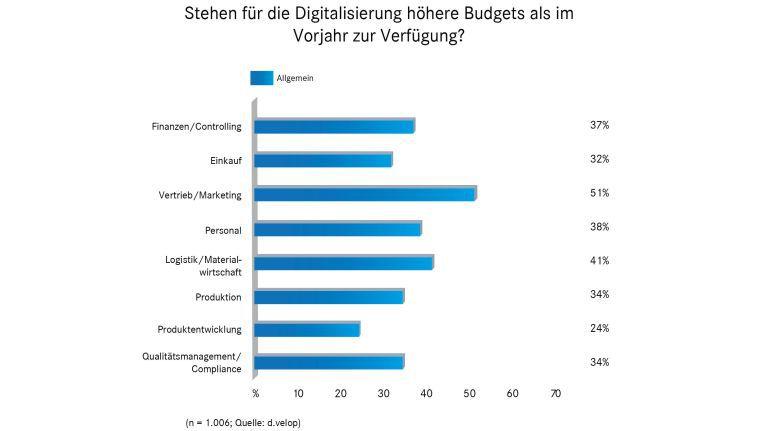 Welchen Abteilungen stehen höhere Budgets für Digitalisierungsprojekte zur Verfügung?