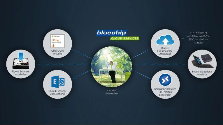 Mit Desktop-as-a-Service erweitert IT-Hersteller und Distributor Bluechip sein Cloud-Angebot.