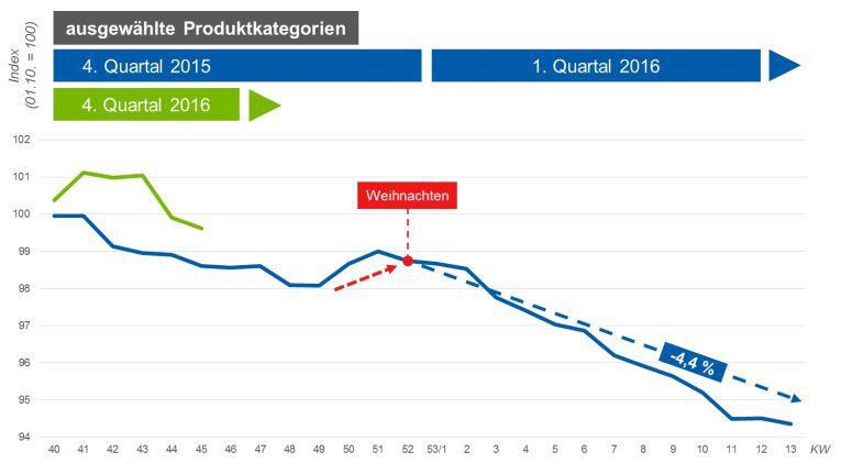 So sieht Check24 die Preisentwicklung bei Elektrogeräten im Weihnachtsgeschäft