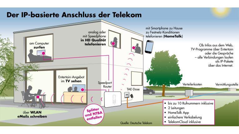 So funktioniert die All-IP-Welt (hier am Beispiel eines Telekom-Anschlusses).