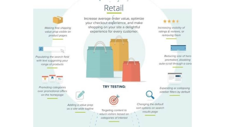 Mögliche Optimierungsstrategien für den E-Commerce