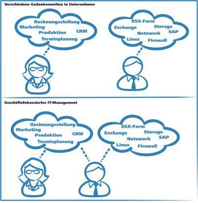 Der CIO darf beide Welten verstehen und die Lücke schließen.