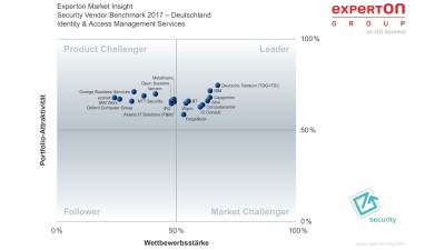 Security Vendor Benchmark 2017 - Foto: Computacenter