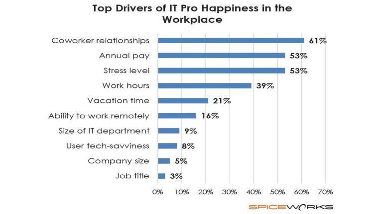 Ein gutes Verhältnis zu den Kollegen ist für IT-Manager der wichtigste Aspekt für ihre Zufriedenheit mit dem Arbeitsplatz, so das Ergebnis einer Umfrage von Spiceworks.