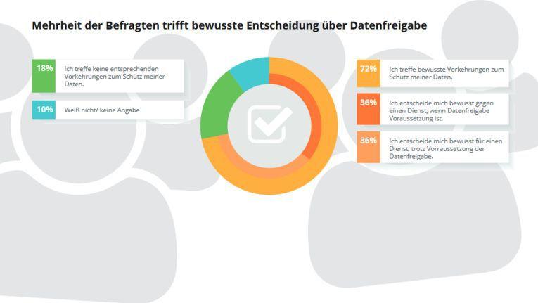 Die Mehrheit der Deutschen trifft eine bewusste Entscheidung über die Freigabe ihrer Daten.