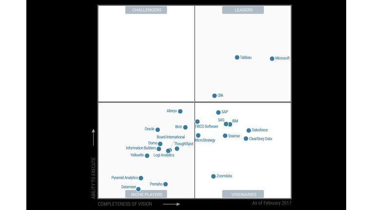 Gartner Magic Quadrant for Business Intelligence and Analytics Platforms, Februar 2017. Noch gehört Yellowfin zu den Nischenanbietern im BI-Umfeld.