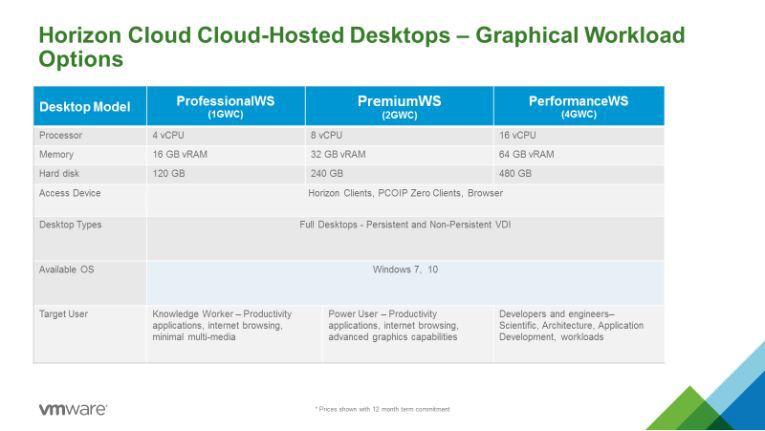 """Diese Preisstaffelung für """"Graphic Workstation Capacity"""" (GWC) gilt für leistungsfähige Desktops, die in der Cloud gehostet werden."""