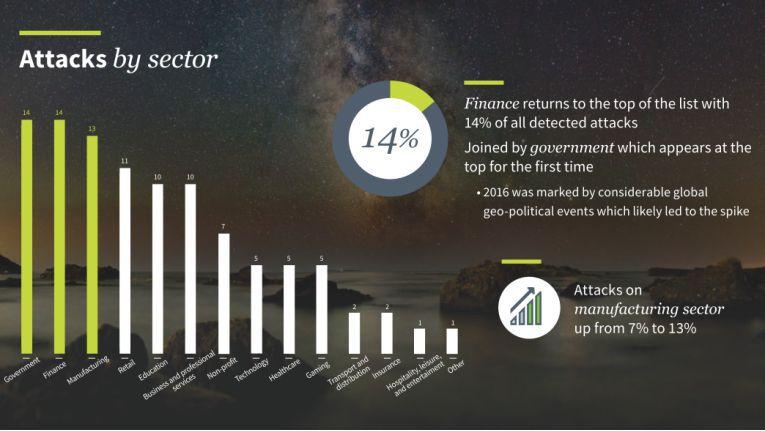 NTT-Security-Studie: Jeweils 14 Prozent der Hacker-Angriffe im vergangenen Jahr erfolgten auf staatliche Stellen sowie den Finanzsektor.