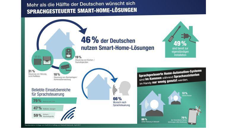 66 Prozent der Befragten würden die Installation einer sprachgesteuerten Lösung in Betracht ziehen und zwölf Prozent nutzen die neue Technik bereits daheim.