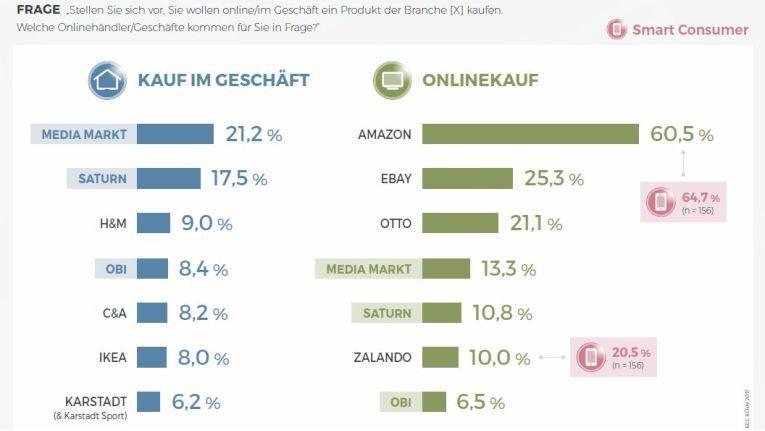 Besonders ärgerlich für Media-Saturn: Selbst im Segment CE & Elektro dominiert Amazon online ungefährdet.