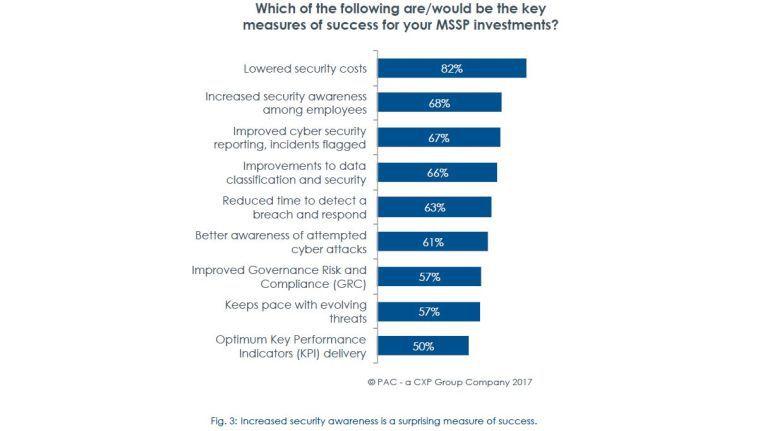 Wichtigste Ziele für die Nutzung von Managed Security Services sind für 69 Prozent aller Befragten Kosteneinsparungen und eine höhere Effizienz beim Thema Sicherheit.
