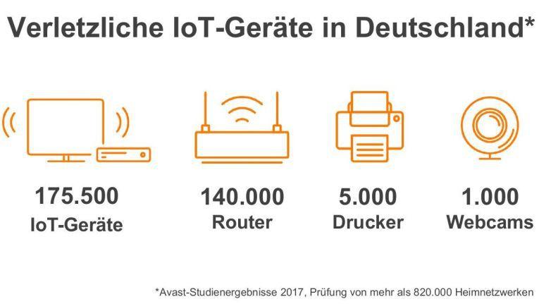 Von den fast drei Millionen registrierten IoT-Geräten in Deutschland waren Anfang 2017 mehr als 175.500 Endpoints unsicher.