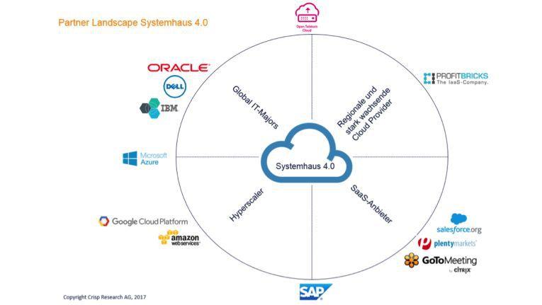 Partner Landscape für das Systemhaus 4.0