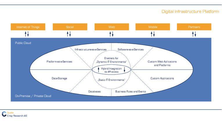 Infrastruktur digitaler Plattformen