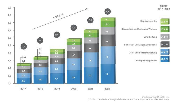 Umsatz- und Wachstum des deutschen Smarthome-Marktes 2017 bis 2022 in Milliarden Euro.