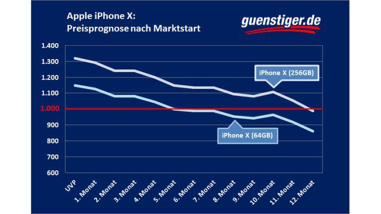 Die von Guenstiger.de erwartete Preisentwicklung beim iPhone X