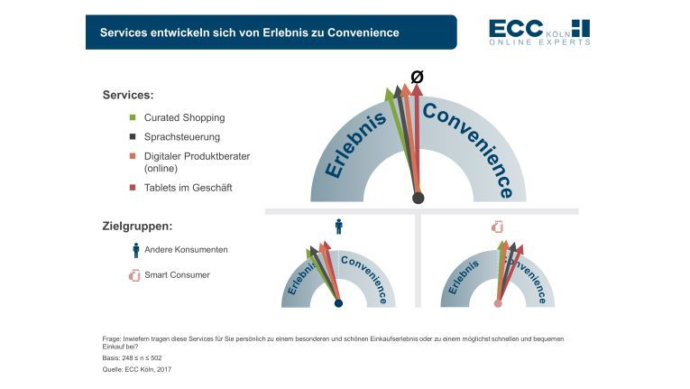 Services werden zur Convenience, so das Ergebnis der ECC-Studie
