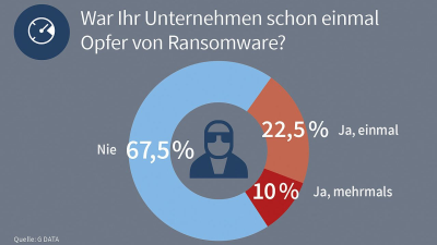 IT-Security-Barometer von G Data, September 2017 - Foto: G Data