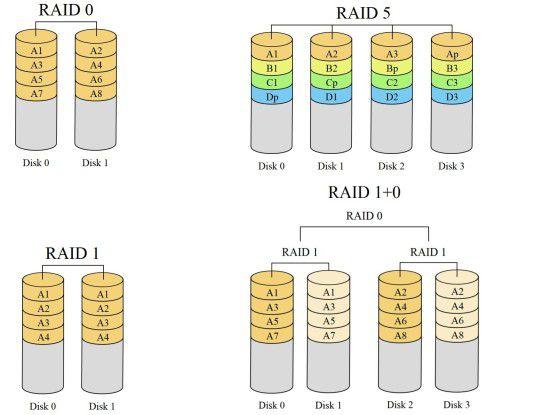 Mit Raid 0 gibt's mehr Tempo, während Raid 1 im Dienste der Datensicherheit steht. Mit Hilfe der Modi Raid 5 und Raid 10 kombinieren Sie beide Eigenschaften.