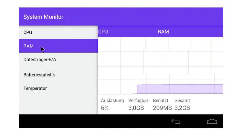 Durch den geringeren Speicherverbrauch wird Android auch für ältere Hardware interessant.