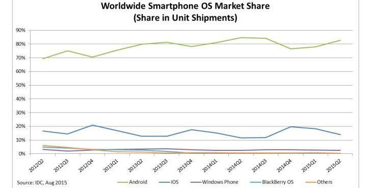 Die weltweiten Marktanteile bei mobilen Betriebssystemen: Apple, Google, Microsoft und sonst so gut wie nichts.