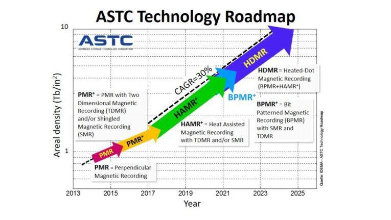 Prognostizierte Entwicklung der Datendichte TB/in² bis zum Jahr 2025