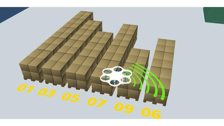 Über unterschiedliche Sensoren erfasst das UAV zunächst die Umgebung, um sich dann darin orientieren zu können.