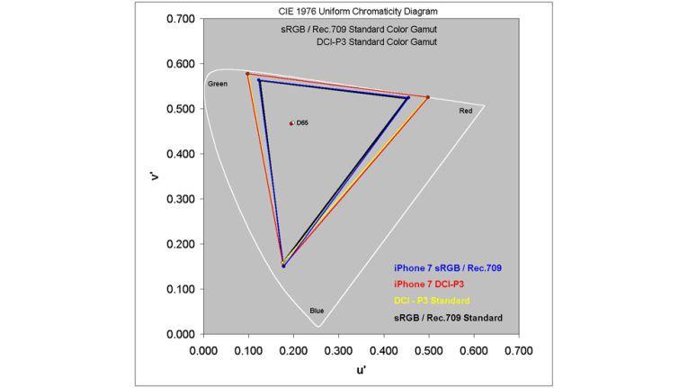 Farbraummessungen: Sowohl beim sRGB- als auch beim DCI-P3-Farbraum liegen die Messergebnisse des iPhone 7 fast exakt auf den theoretischen Vorgaben.
